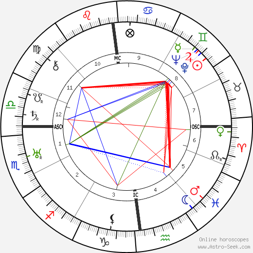 Louis-Ferdinand Céline birth chart, Louis-Ferdinand Céline astro natal horoscope, astrology