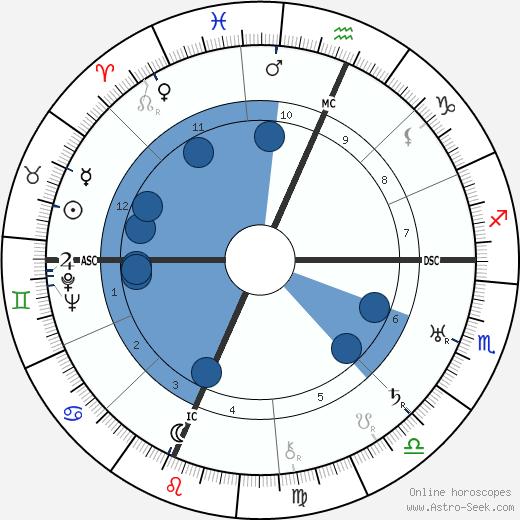 Martha Graham wikipedia, horoscope, astrology, instagram