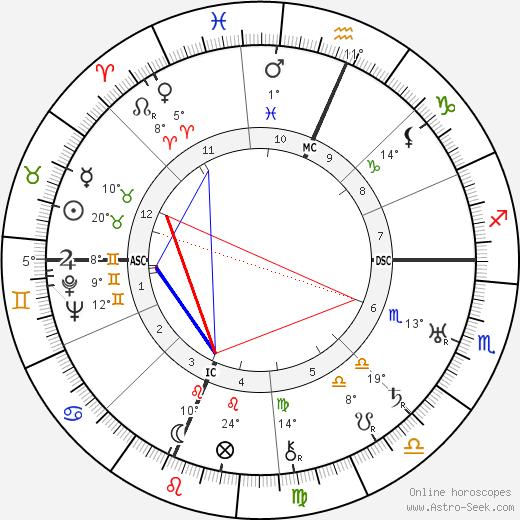 Martha Graham birth chart, biography, wikipedia 2020, 2021