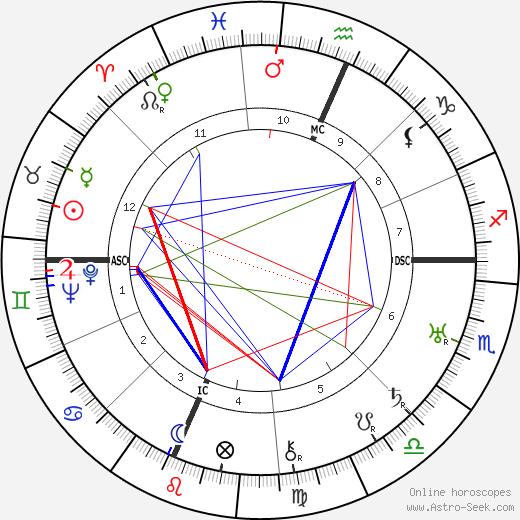 Martha Graham birth chart, Martha Graham astro natal horoscope, astrology