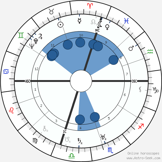 Norma Talmadge horoscope, astrology, sign, zodiac, date of birth, instagram