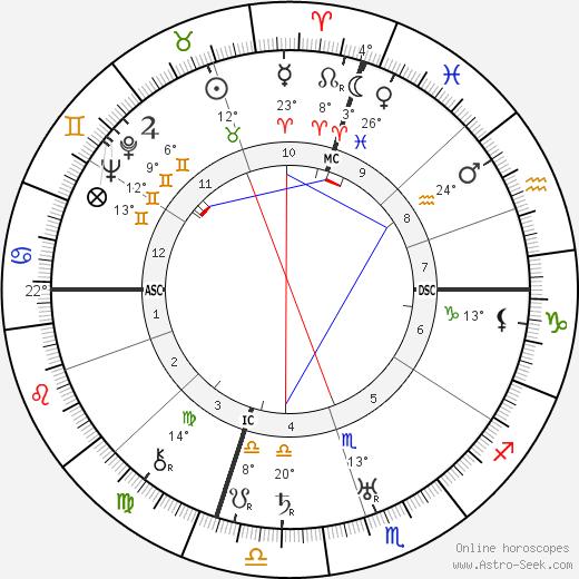 Norma Talmadge Биография в Википедии 2020, 2021