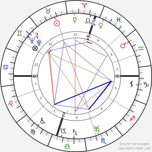 Норма Толмадж Norma Talmadge день рождения гороскоп, Norma Talmadge Натальная карта онлайн