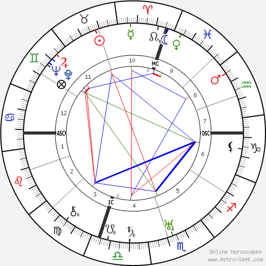 Norma Talmadge tema natale, oroscopo, Norma Talmadge oroscopi gratuiti, astrologia