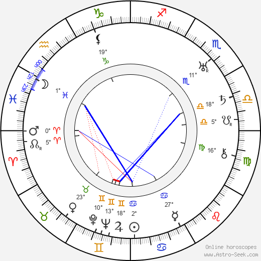 Alfred Kinsey birth chart, biography, wikipedia 2017, 2018