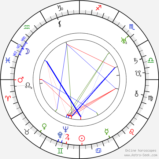 Alfred Kinsey astro natal birth chart, Alfred Kinsey horoscope, astrology
