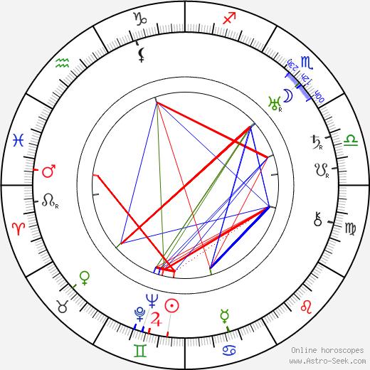 Benito Perojo birth chart, Benito Perojo astro natal horoscope, astrology
