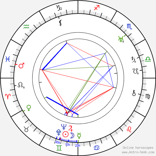 Gabriel Pascal astro natal birth chart, Gabriel Pascal horoscope, astrology