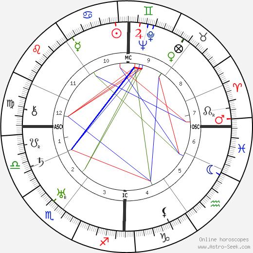 Greet Hofmans день рождения гороскоп, Greet Hofmans Натальная карта онлайн
