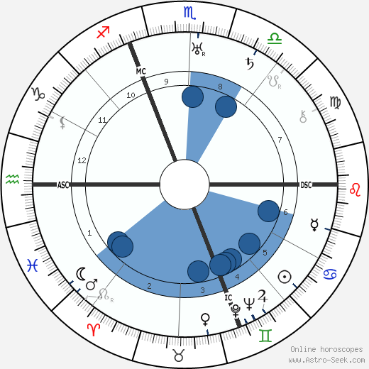 Hermann Oberth wikipedia, horoscope, astrology, instagram