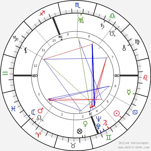 Hermann Oberth tema natale, oroscopo, Hermann Oberth oroscopi gratuiti, astrologia