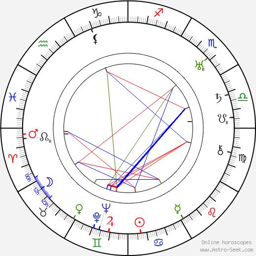 Lois Wilson день рождения гороскоп, Lois Wilson Натальная карта онлайн