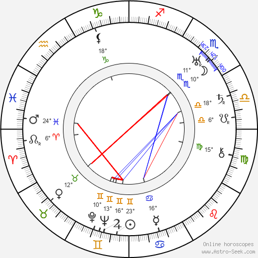 Marie-Adélaïde, Grand Duchess of Luxembourg birth chart, biography, wikipedia 2018, 2019