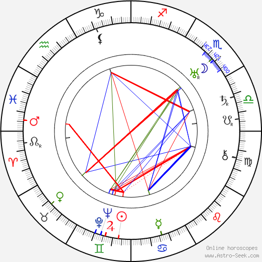 Marie-Adélaïde, Grand Duchess of Luxembourg astro natal birth chart, Marie-Adélaïde, Grand Duchess of Luxembourg horoscope, astrology