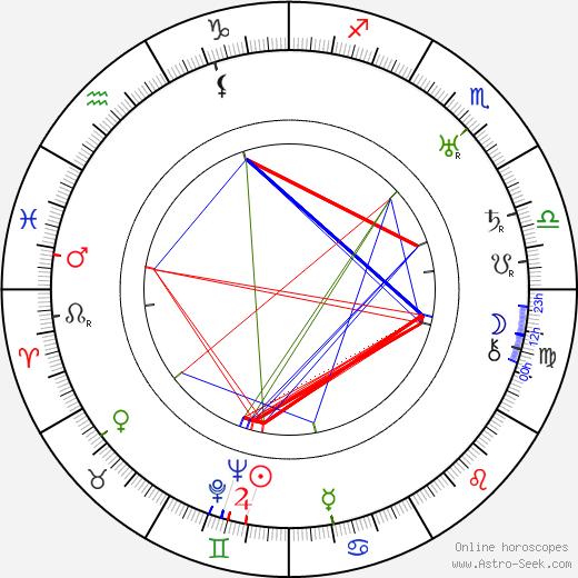 Oskar Karlweis tema natale, oroscopo, Oskar Karlweis oroscopi gratuiti, astrologia