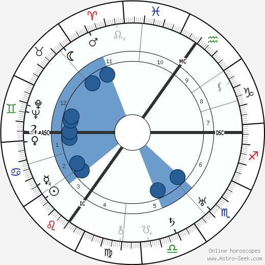 Aldous Huxley wikipedia, horoscope, astrology, instagram