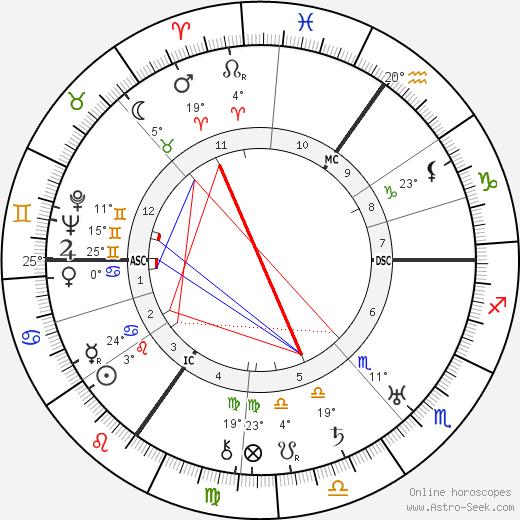 Aldous Huxley birth chart, biography, wikipedia 2019, 2020