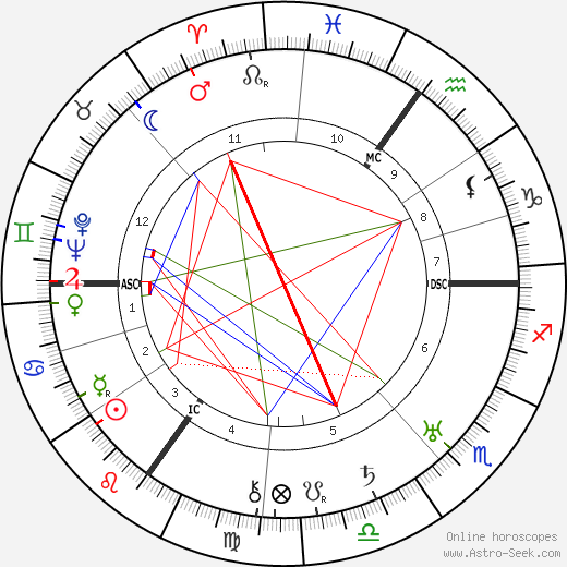 Aldous Huxley astro natal birth chart, Aldous Huxley horoscope, astrology