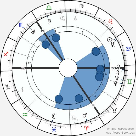 Arthur Treacher wikipedia, horoscope, astrology, instagram