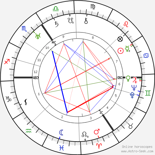 Arthur Treacher tema natale, oroscopo, Arthur Treacher oroscopi gratuiti, astrologia