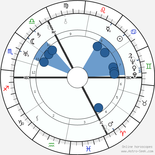 Bernhard Letterhaus wikipedia, horoscope, astrology, instagram