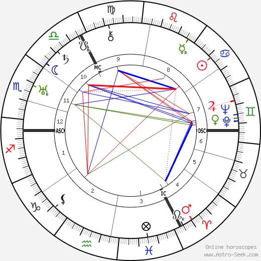 Bernhard Letterhaus tema natale, oroscopo, Bernhard Letterhaus oroscopi gratuiti, astrologia