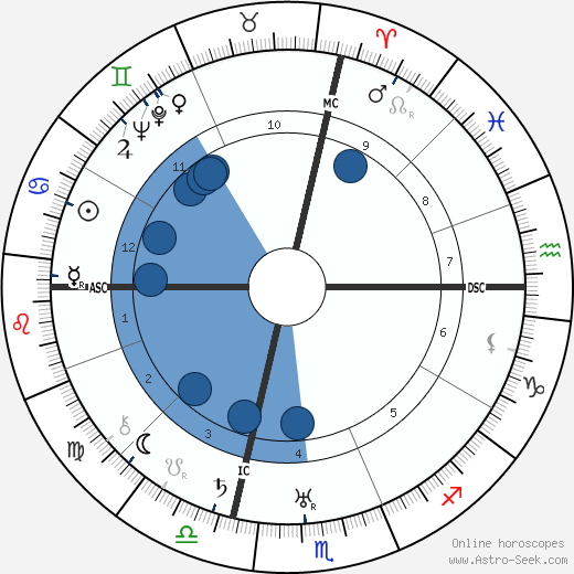 Carlo Ludovico Bragaglia horoscope, astrology, sign, zodiac, date of birth, instagram