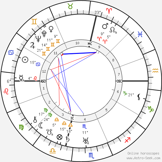 Carlo Ludovico Bragaglia birth chart, biography, wikipedia 2019, 2020