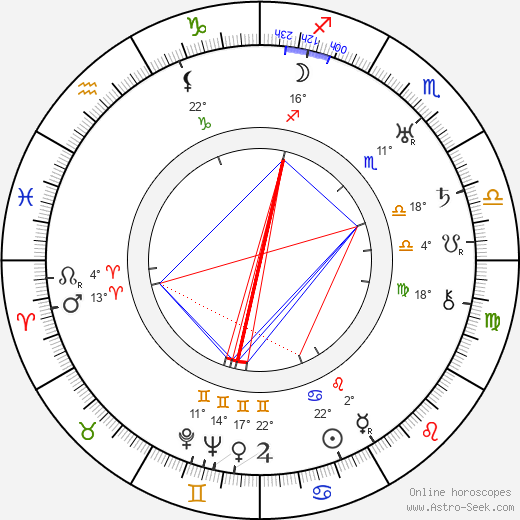 Dave Fleischer birth chart, biography, wikipedia 2018, 2019