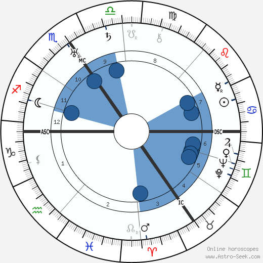 G. B. Harrison wikipedia, horoscope, astrology, instagram
