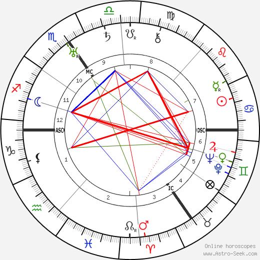 G. B. Harrison tema natale, oroscopo, G. B. Harrison oroscopi gratuiti, astrologia