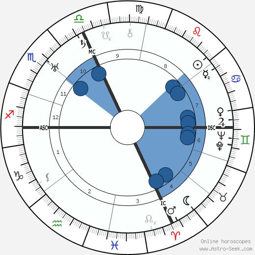 Gavrillo Princip wikipedia, horoscope, astrology, instagram