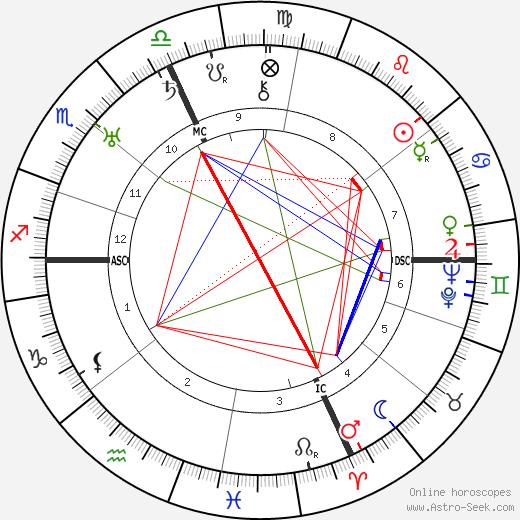 Gavrillo Princip tema natale, oroscopo, Gavrillo Princip oroscopi gratuiti, astrologia