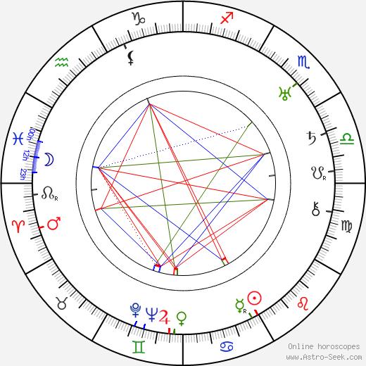 Georges Adet tema natale, oroscopo, Georges Adet oroscopi gratuiti, astrologia
