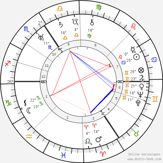Georges Lemaitre birth chart, biography, wikipedia 2018, 2019