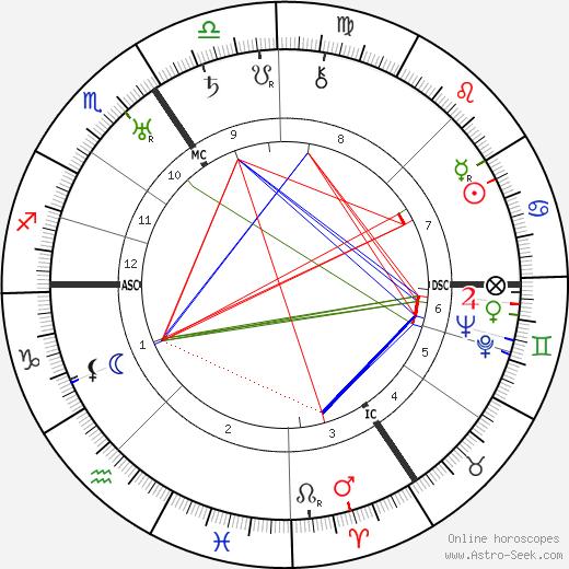 Жорж Леметр Georges Lemaitre день рождения гороскоп, Georges Lemaitre Натальная карта онлайн