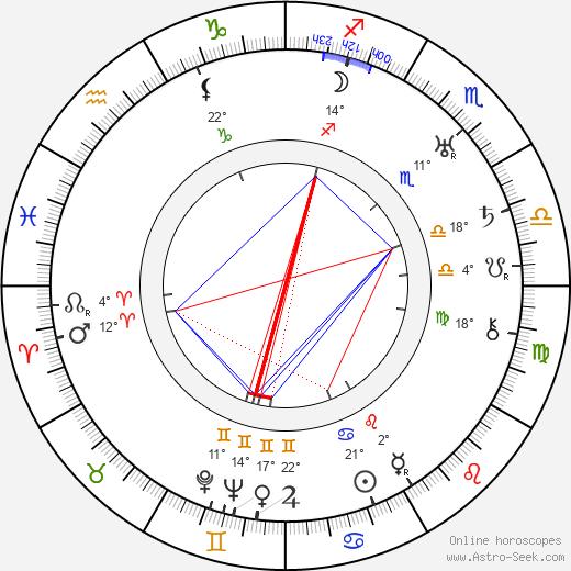 Hal C. Kern birth chart, biography, wikipedia 2019, 2020
