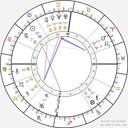 Helen Coulthard birth chart, biography, wikipedia 2018, 2019