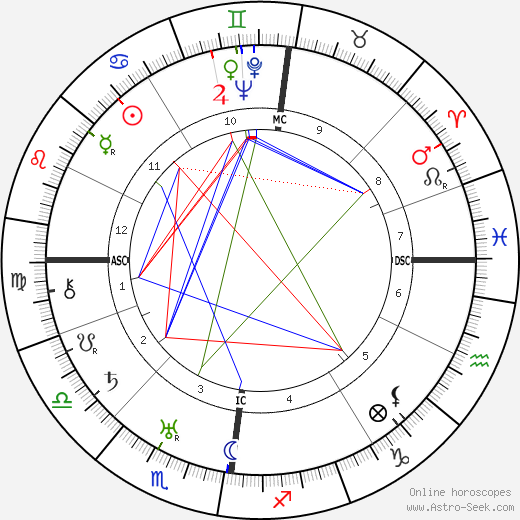 Helen Coulthard astro natal birth chart, Helen Coulthard horoscope, astrology