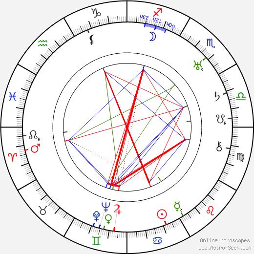 Helge Andersson день рождения гороскоп, Helge Andersson Натальная карта онлайн