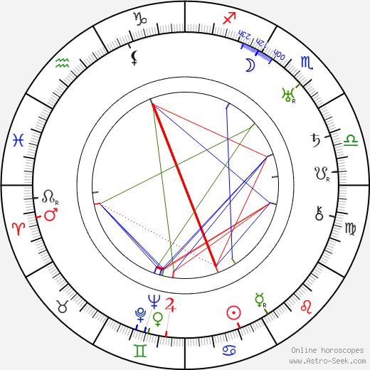 Isaak Emmanuelovič Babel astro natal birth chart, Isaak Emmanuelovič Babel horoscope, astrology