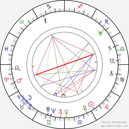Lesser Samuels astro natal birth chart, Lesser Samuels horoscope, astrology