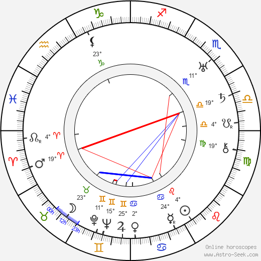 Michel Michelet birth chart, biography, wikipedia 2019, 2020