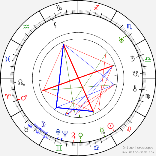 Michel Michelet astro natal birth chart, Michel Michelet horoscope, astrology