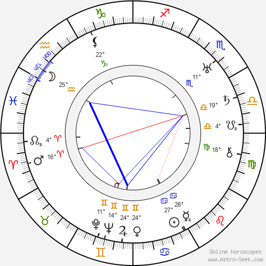 Ola Fogelberg birth chart, biography, wikipedia 2019, 2020