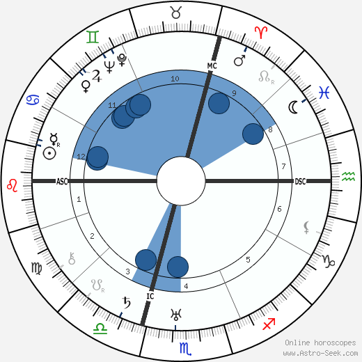 Oskar Maria Graf wikipedia, horoscope, astrology, instagram