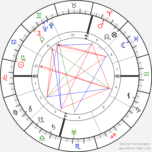 Оскар Мария Граф Oskar Maria Graf день рождения гороскоп, Oskar Maria Graf Натальная карта онлайн