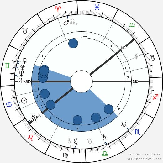 Pyotr Kapitsa wikipedia, horoscope, astrology, instagram