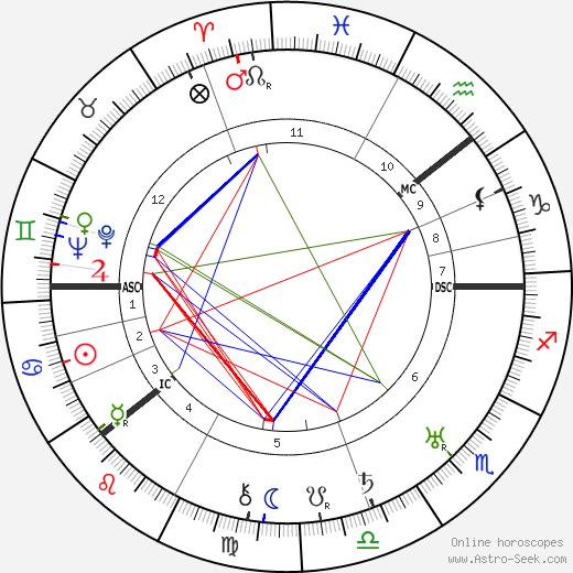 Pyotr Kapitsa tema natale, oroscopo, Pyotr Kapitsa oroscopi gratuiti, astrologia