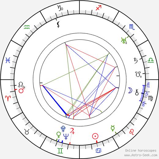 Roland D. Reed день рождения гороскоп, Roland D. Reed Натальная карта онлайн